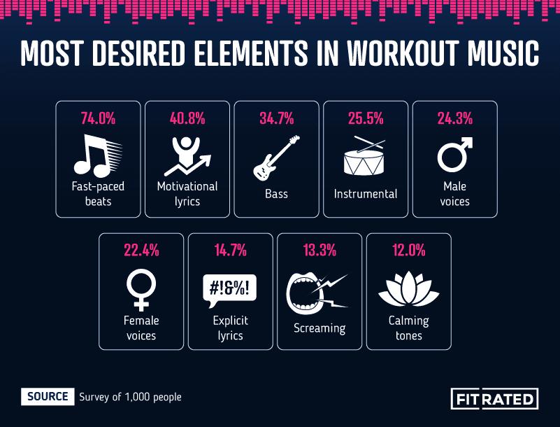 fitrated.com elementen voor workout muziek